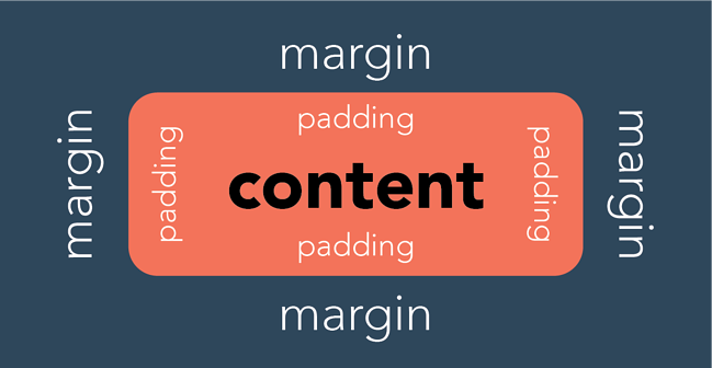 an illustration of the padding and margins in an HTML page element