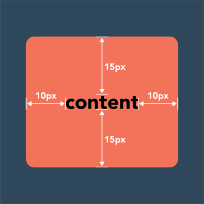 an illustration of the padding inside a page element
