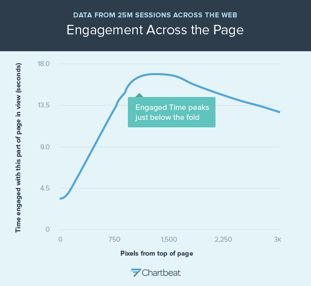 Graph showing engagement across the page improves as user scrolls further from top of the page