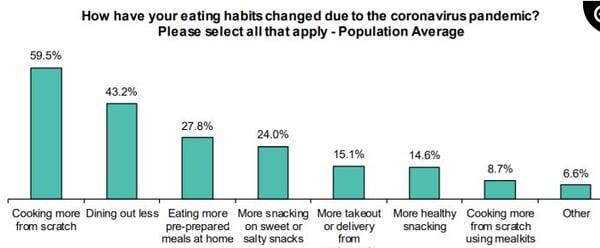 Eating habits data graph