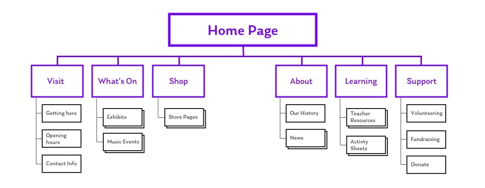The Museum Information Architecture Diagram Example