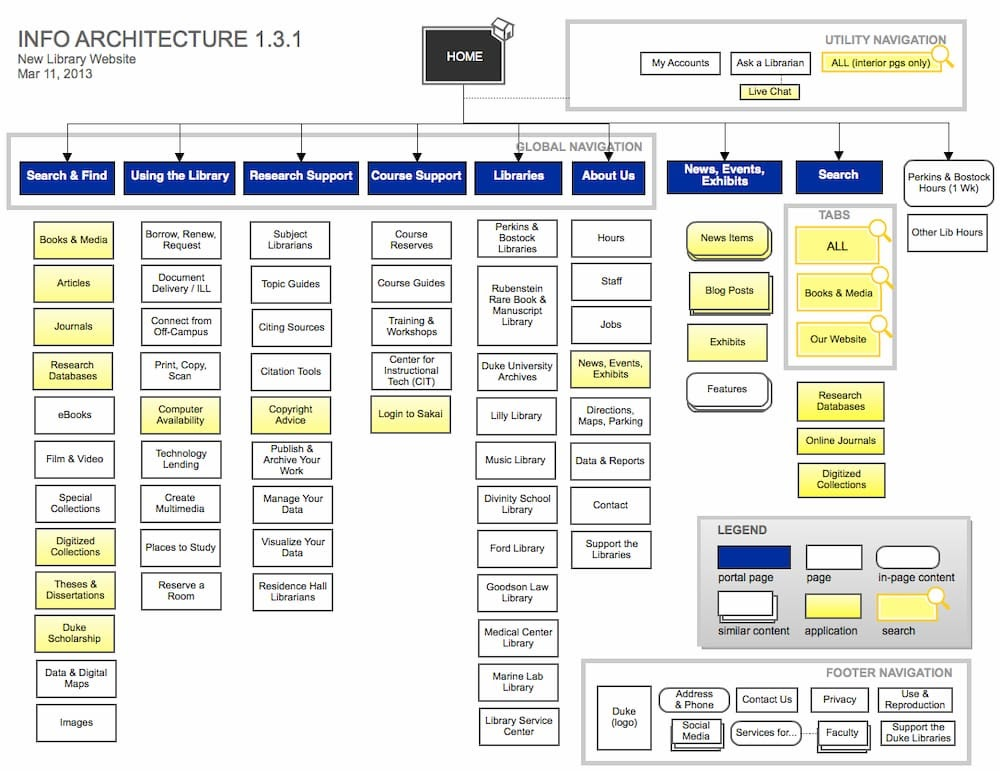Duke Library Information Architecture Diagram Example