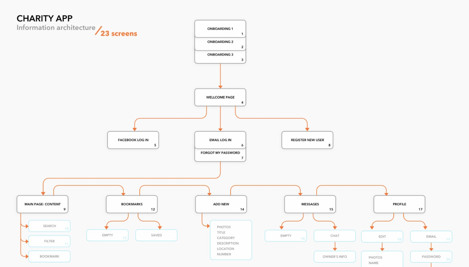 Charity app Information Architecture Diagram Example