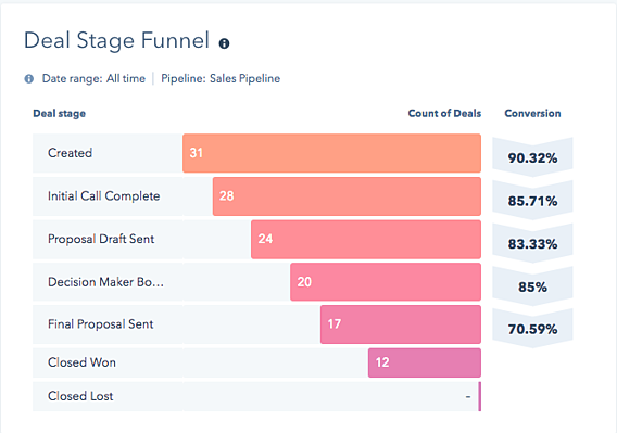 sales pipeline graph by HubSpot