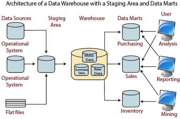 data warehouse and data marts