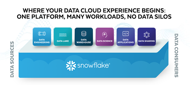 data warehouse software: snowflake