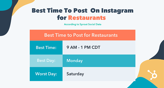 Best time to post on instagram for restaraunts