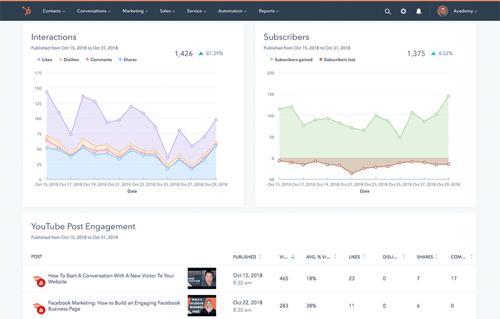 HubSpot social media software