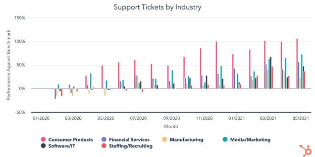 HubSpot customer service data