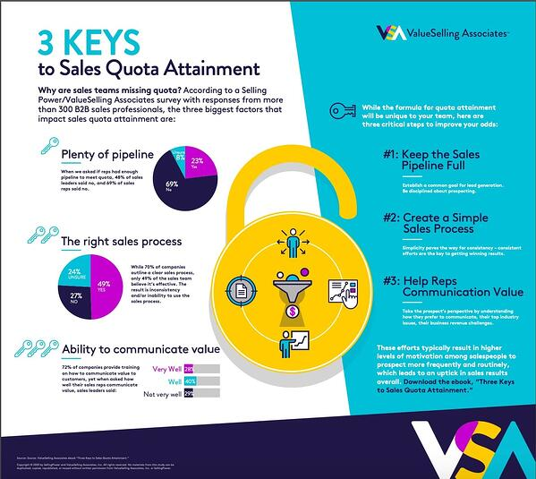 Keys to sales quota attainment