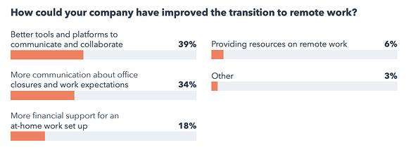 survey responses to, 'how can your company improve transition to remote work?'
