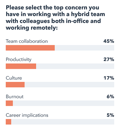 survey responses to, 'top concern you have when working with a hybrid team'