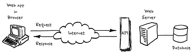 rest API endpoint illustrated in a diagram