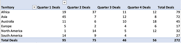example table displaying quarterly deals closed by territory in excel