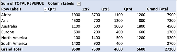 demo table displaying quarterly sales by territory on excel