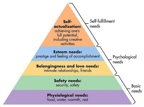 customer behavior model hierarchy of basic needs and learned needs diagram