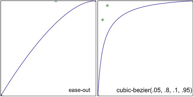 animation timing function: ease-out vs cubic-bezier speed curve