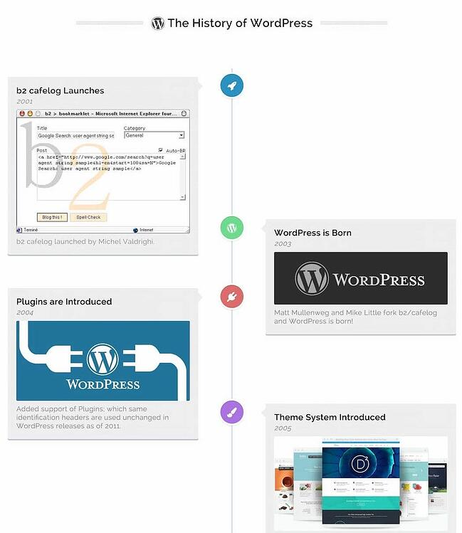 Timeline depicting History of WordPress created with the Timeline Express plugin