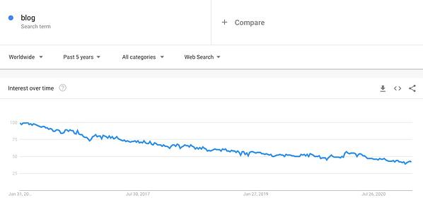 Google Trends blog report