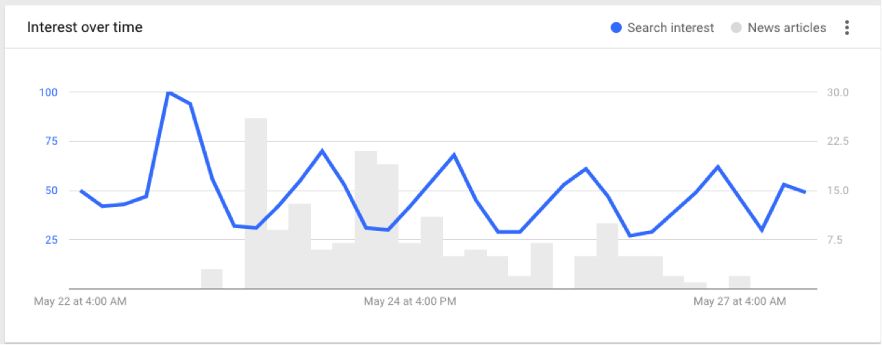 Google_Trends-3.png  17 Data Visualization Resources You Should Bookmark Google Trends 3
