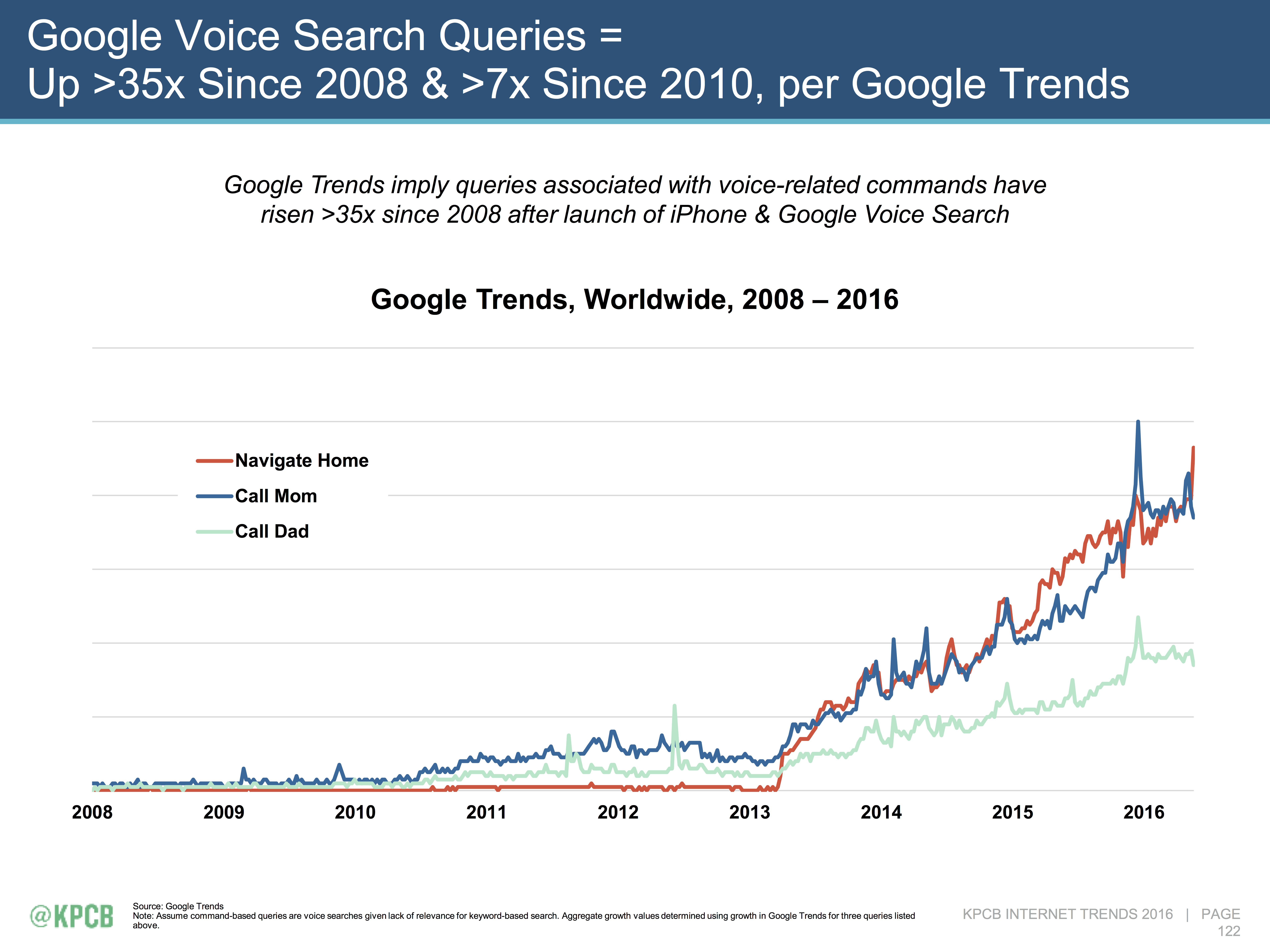 Google_Voice_Search_Increase.png