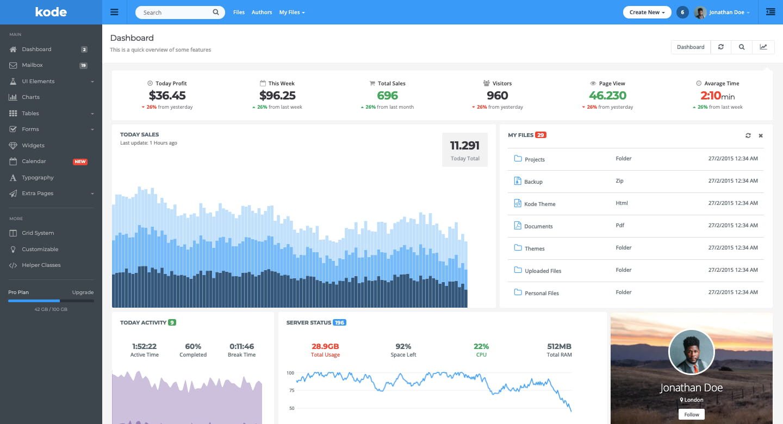 HTML5 admin dashboard demo of Kode theme