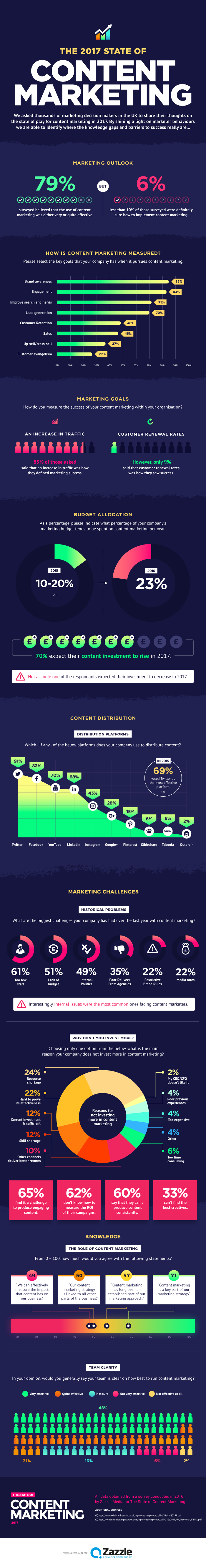 HUBSPOT-IG-STATE_OF_CONTENT_MARKETING_SURVEY.png  Where We Are: The 2017 State of Content Marketing [Infographic] HUBSPOT IG STATE OF CONTENT MARKETING SURVEY