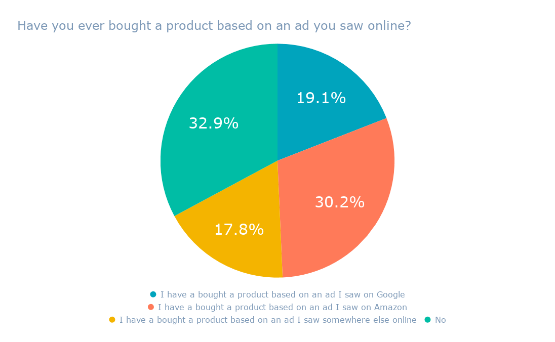 Will Amazon Take Over the Digital Ad Space? [New Data]