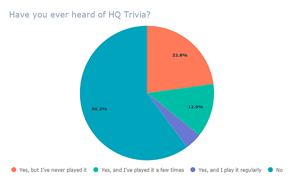 Have you ever heard of HQ Trivia_