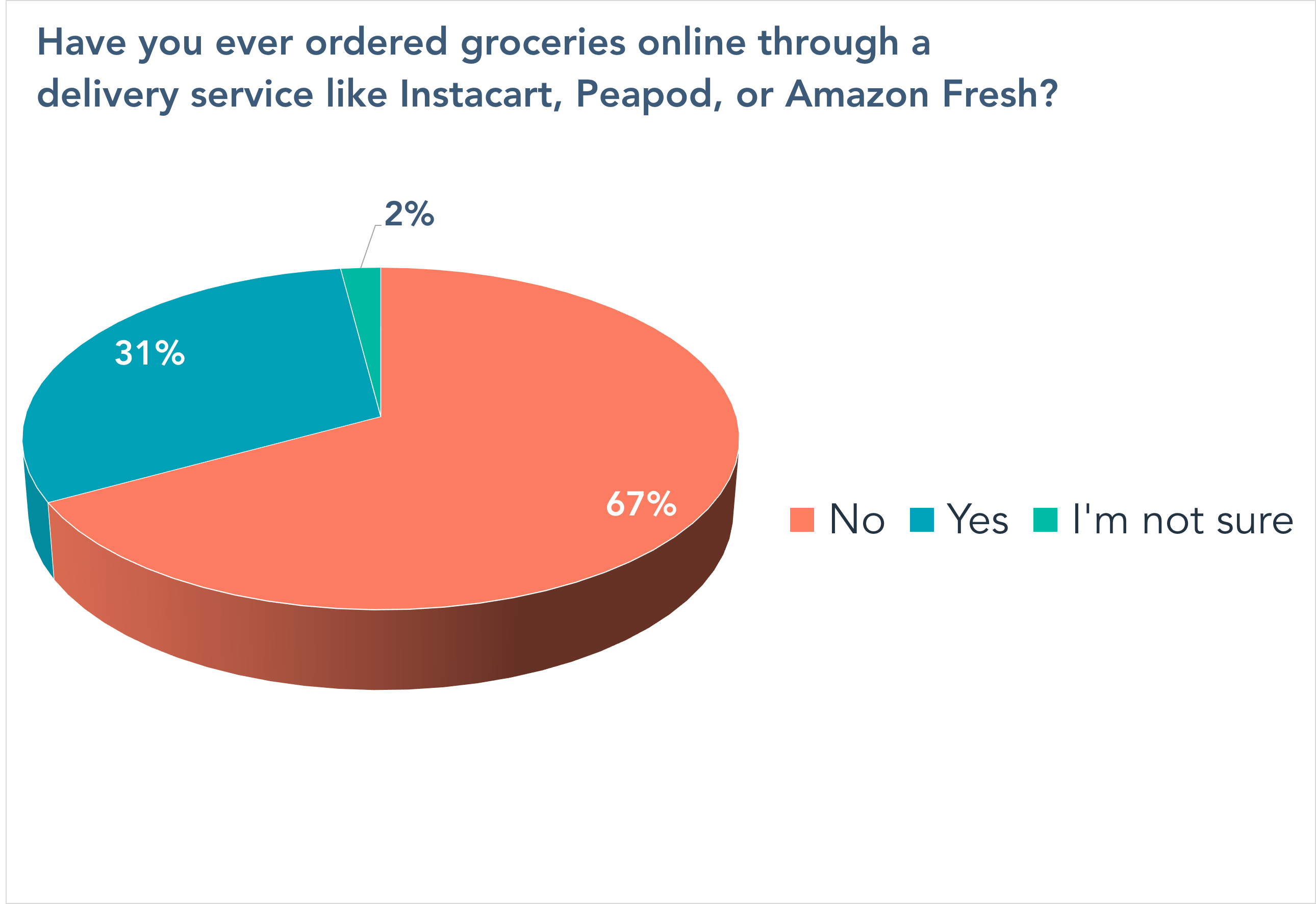 Have you ever ordered groceries online through a delivery service like Instacart, Peapod, or Amazon Fresh?