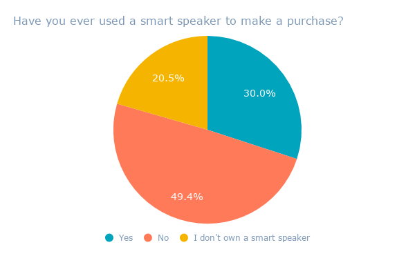 Have you ever used a smart speaker to make a purchase_