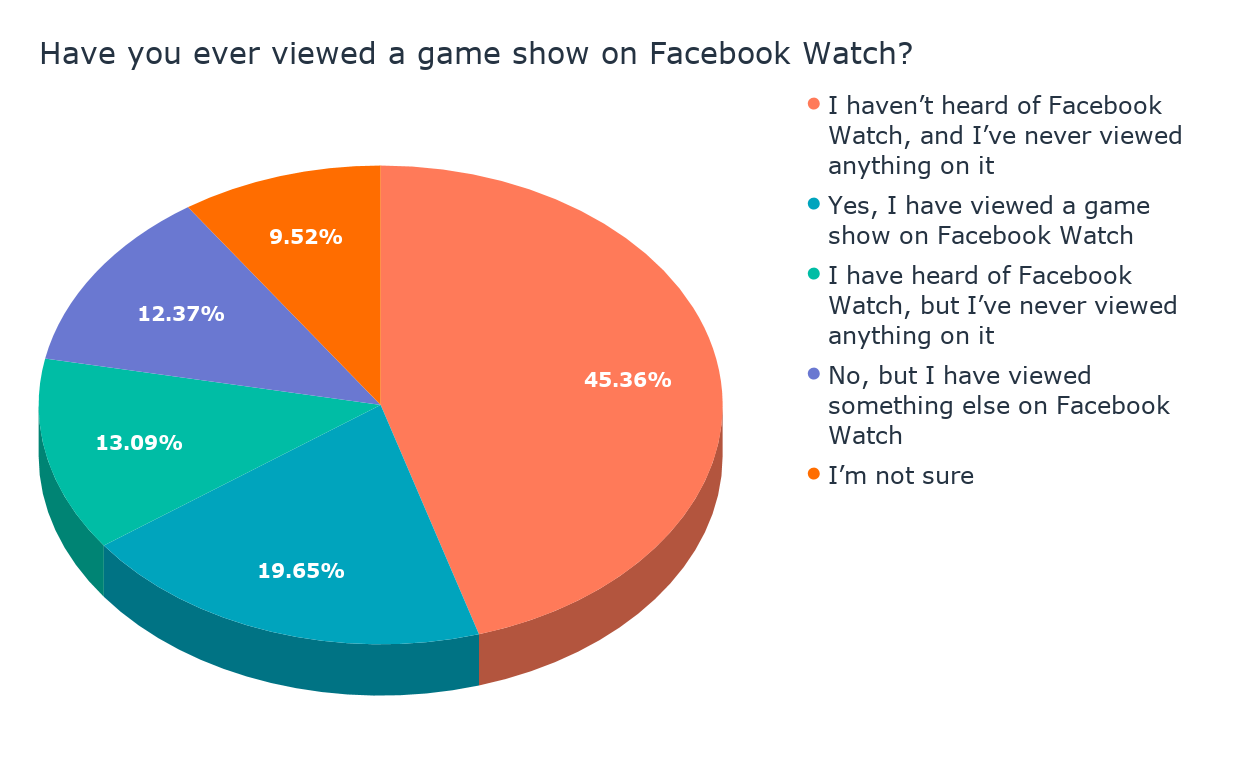 Have you ever viewed a game show on Facebook Watch_