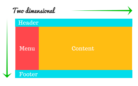 Two dimensional layout with CSS Grid illustration
