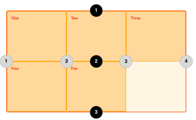 CSS grid lines illustrated example