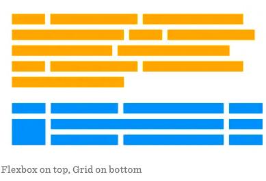 Flexbox vs CSS Grid layout comparison illustration