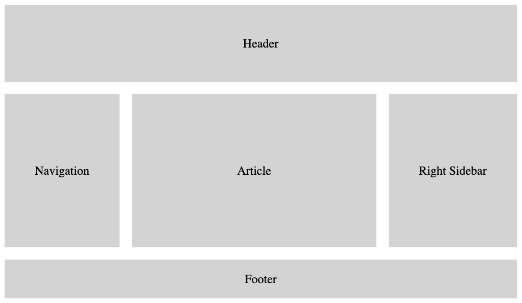 Holy Grail CSS grid layout with full-width header and footer, main content area, and two sidebars