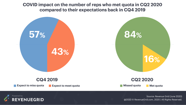 COVID-19 impact on sales reps meeting quota