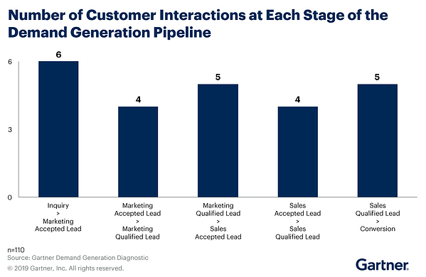 Customer Interactions at Each Stage of Pipeline by Gartner