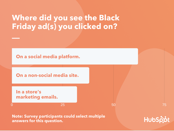 How consumers responded to black friday ads