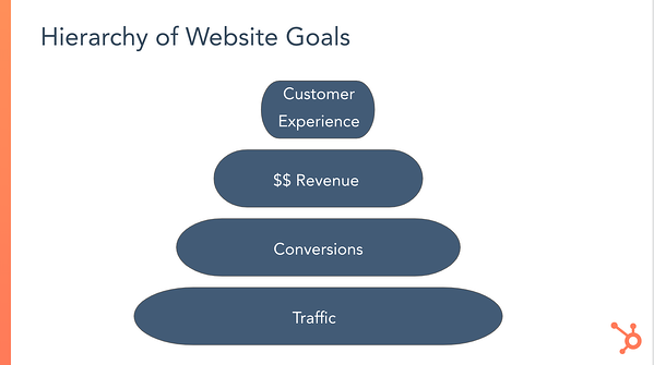 Hierarchy of website goals