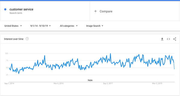 google trends customer service