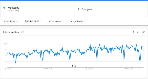 google trends marketing