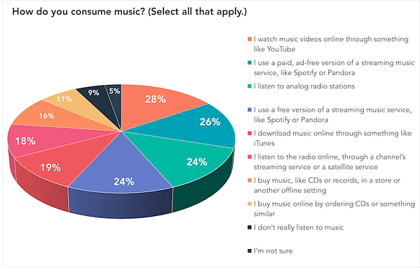 How do you consume music Select all that apply