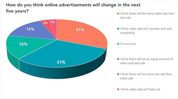 How do you think online advertisements will change in the next five years