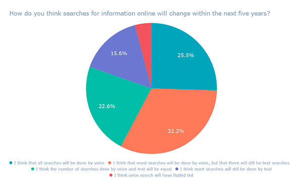 How do you think searches for information online will change within the next five years_