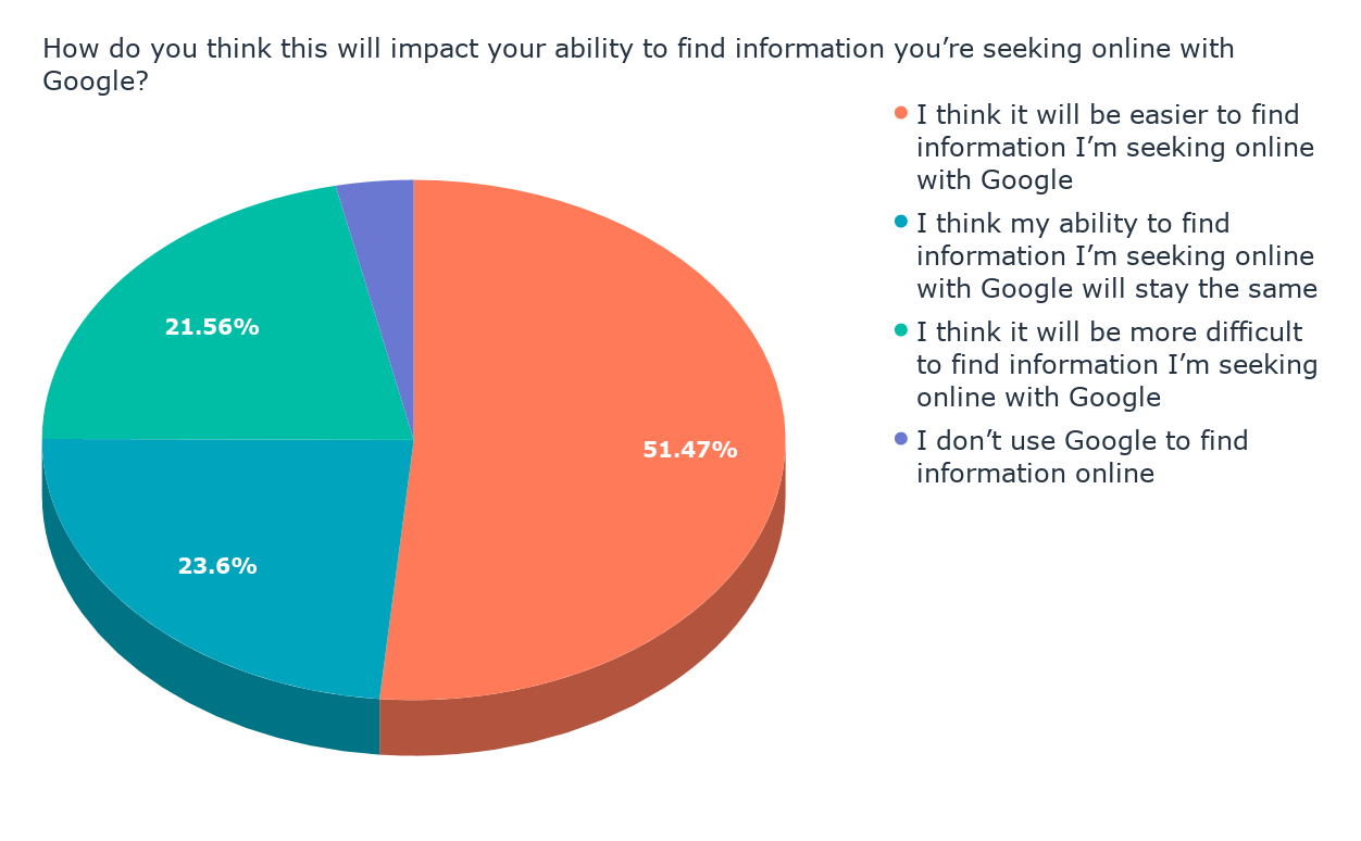 How do you think this will impact your ability to find information you're seeking online with Google_
