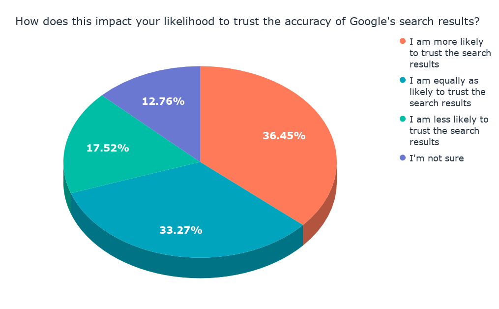 How does this impact your likelihood to trust the accuracy of Google's search results_