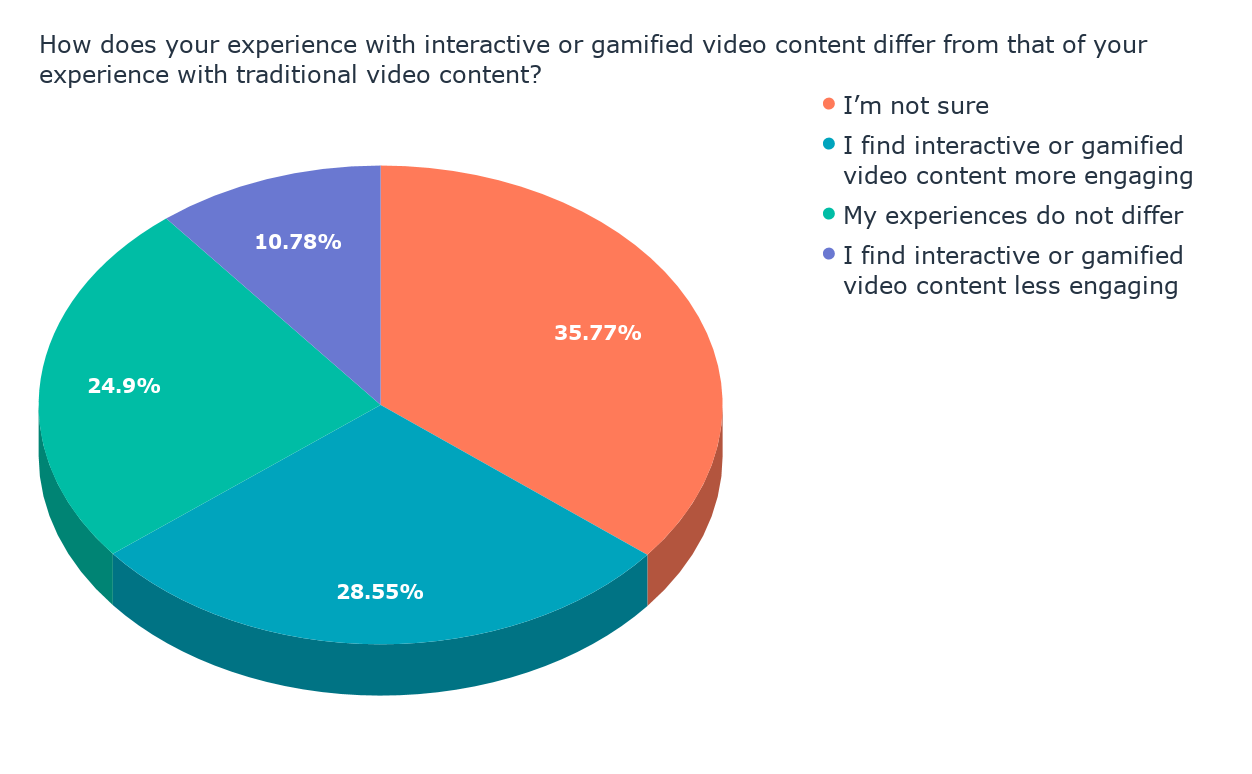 How does your experience with interactive or gamified video content differ from that of your experience with traditional video content_ (1)