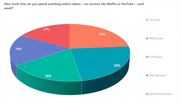 How much time do you spend watching online videos -- on services like Netflix or YouTube -- each week?