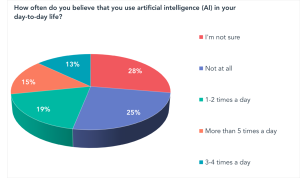 How often do you believe that you use artificial intelligence (AI) in your day-to-day life?